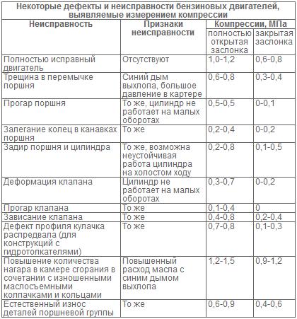 Таблица компрессии двигателя автомобиля