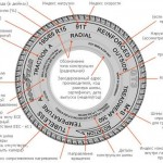 Маркировка колес